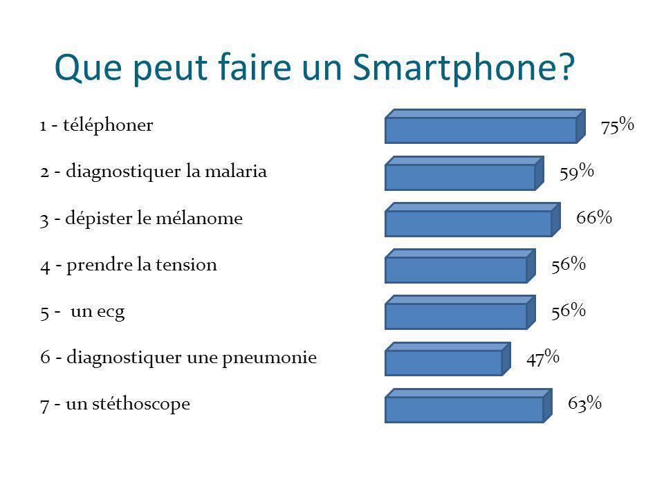 Que peut faire un Smartphone.