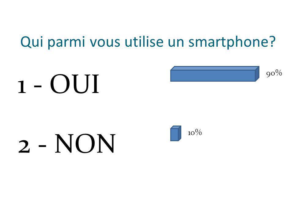 Qui parmi vous utilise un smartphone 1 - OUI 2 - NON 90% 10%