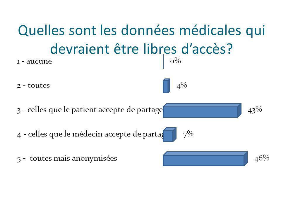Quelles sont les données médicales qui devraient être libres daccès.