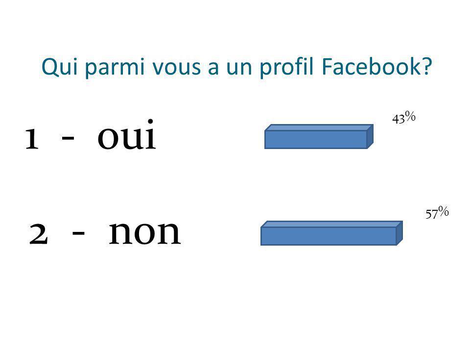 Qui parmi vous a un profil Facebook 1 - oui 2 - non 43% 57%
