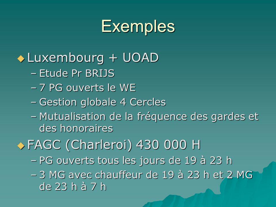 Exemples Luxembourg + UOAD Luxembourg + UOAD –Etude Pr BRIJS –7 PG ouverts le WE –Gestion globale 4 Cercles –Mutualisation de la fréquence des gardes et des honoraires FAGC (Charleroi) 430 000 H FAGC (Charleroi) 430 000 H –PG ouverts tous les jours de 19 à 23 h –3 MG avec chauffeur de 19 à 23 h et 2 MG de 23 h à 7 h