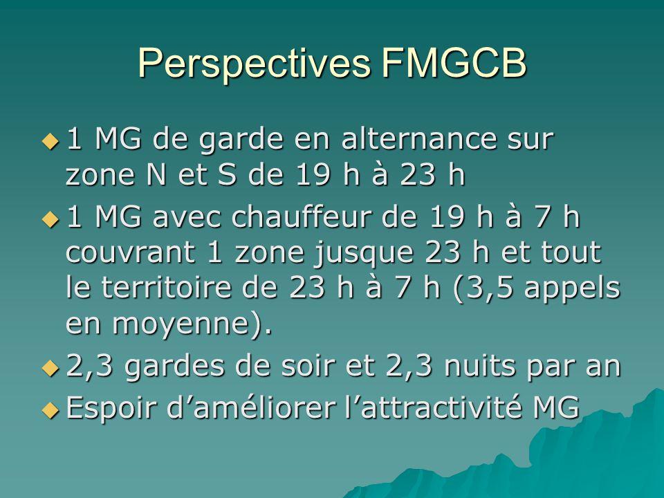 Perspectives FMGCB 1 MG de garde en alternance sur zone N et S de 19 h à 23 h 1 MG de garde en alternance sur zone N et S de 19 h à 23 h 1 MG avec chauffeur de 19 h à 7 h couvrant 1 zone jusque 23 h et tout le territoire de 23 h à 7 h (3,5 appels en moyenne).