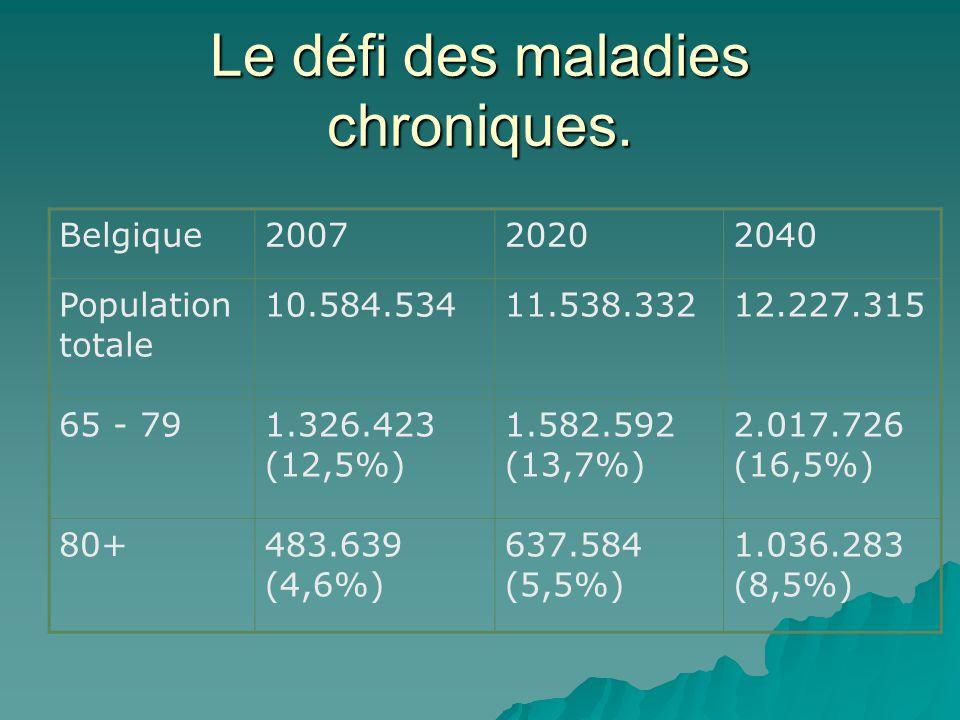 Le défi des maladies chroniques. Belgique200720202040 Population totale 10.584.53411.538.33212.227.315 65 - 791.326.423 (12,5%) 1.582.592 (13,7%) 2.01