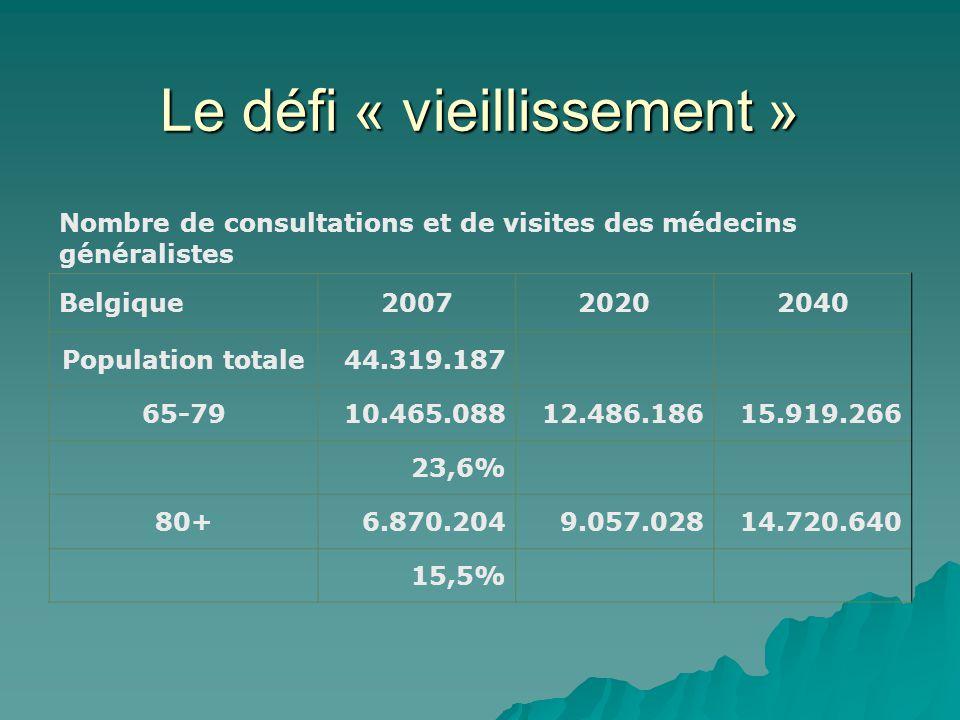 Le défi « vieillissement » Nombre de consultations et de visites des médecins généralistes Belgique200720202040 Population totale44.319.187 65-7910.465.08812.486.18615.919.266 23,6% 80+6.870.2049.057.02814.720.640 15,5%
