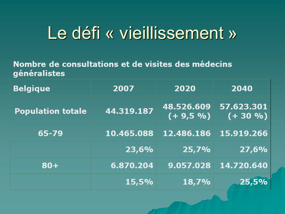 Le défi « vieillissement » Nombre de consultations et de visites des médecins généralistes Belgique200720202040 Population totale44.319.187 48.526.609 (+ 9,5 %) 57.623.301 (+ 30 %) 65-7910.465.08812.486.18615.919.266 23,6% 25,7% 27,6% 80+6.870.2049.057.02814.720.640 15,5% 18,7% 25,5%