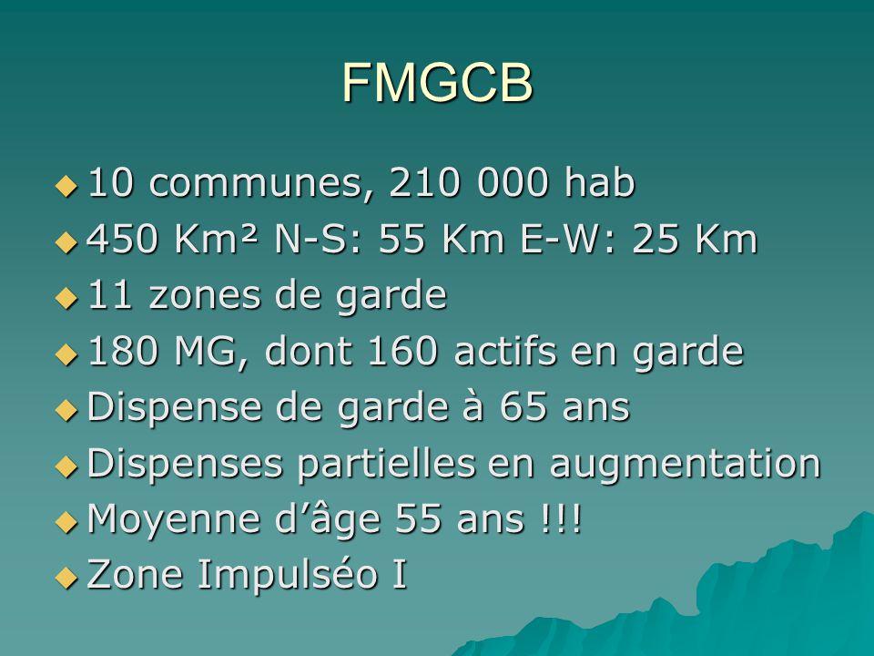 FMGCB 10 communes, 210 000 hab 10 communes, 210 000 hab 450 Km² N-S: 55 Km E-W: 25 Km 450 Km² N-S: 55 Km E-W: 25 Km 11 zones de garde 11 zones de gard