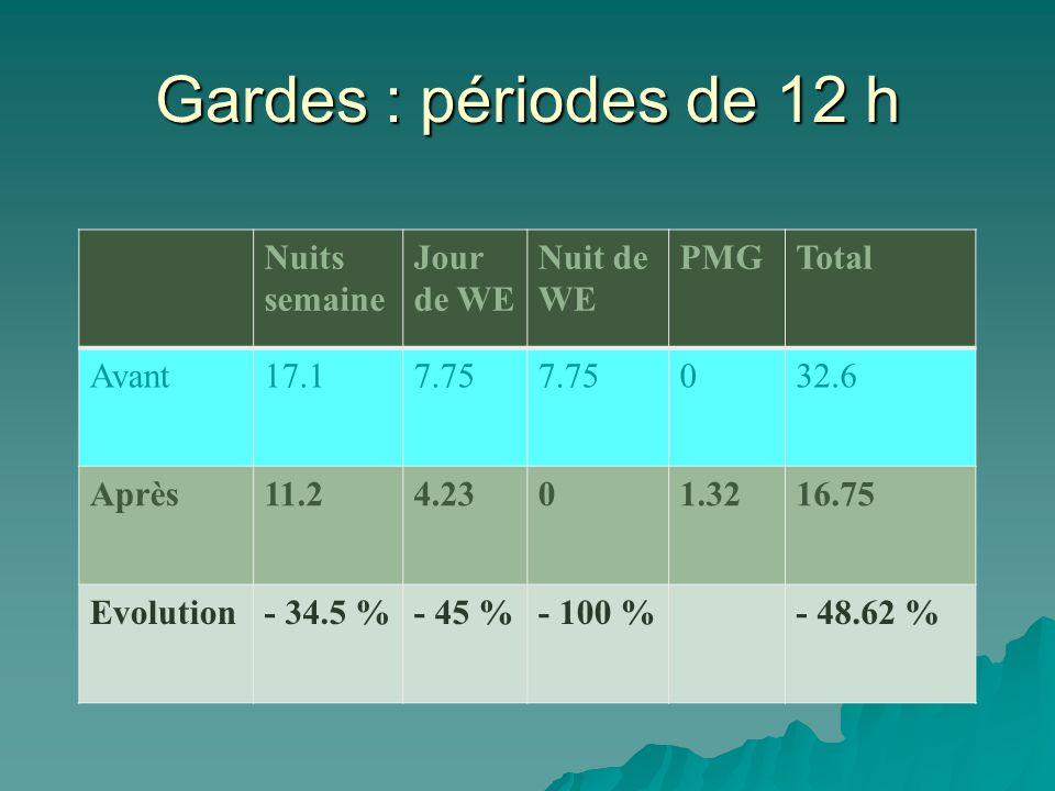 Gardes : périodes de 12 h Nuits semaine Jour de WE Nuit de WE PMGTotal Avant17.17.75 032.6 Après11.24.2301.3216.75 Evolution- 34.5 %- 45 %- 100 %- 48.62 %