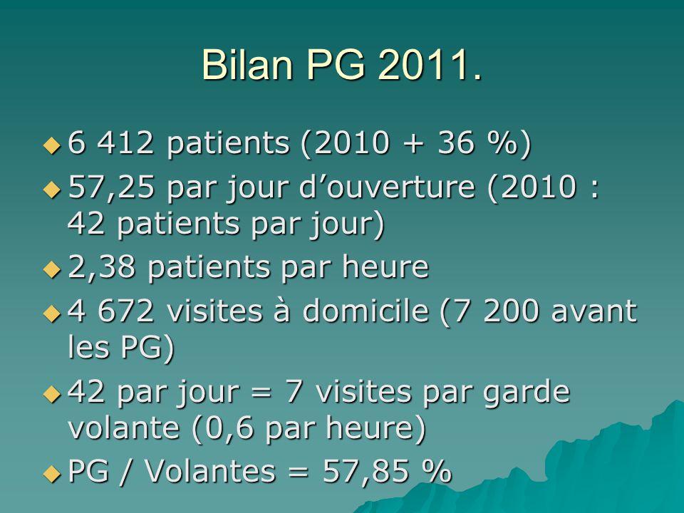 Bilan PG 2011. 6 412 patients (2010 + 36 %) 6 412 patients (2010 + 36 %) 57,25 par jour douverture (2010 : 42 patients par jour) 57,25 par jour douver