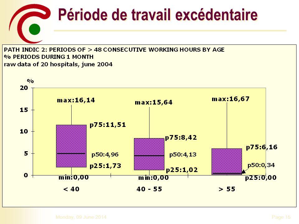 Page 15Monday, 09 June 2014 Période de travail excédentaire