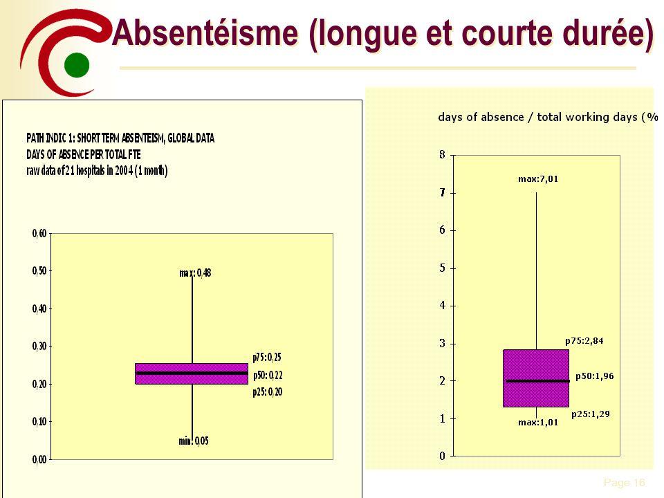 Page 16Monday, 09 June 2014 Absentéisme (longue et courte durée)
