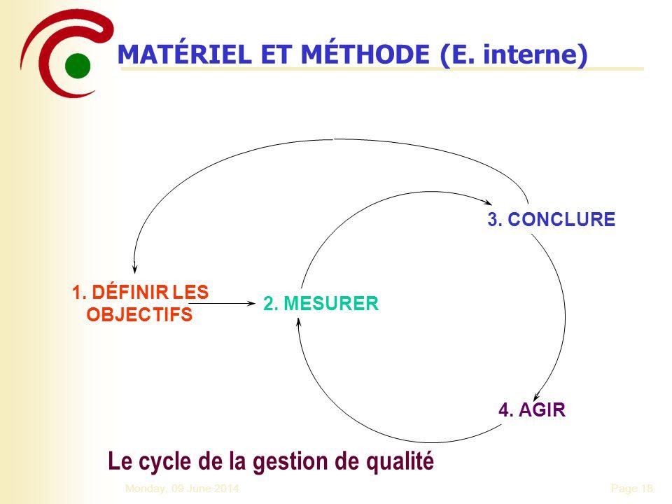 Page 18Monday, 09 June 2014 Le cycle de la gestion de qualité 1. DÉFINIR LES OBJECTIFS 2. MESURER 3. CONCLURE 4. AGIR MATÉRIEL ET MÉTHODE (E. interne)