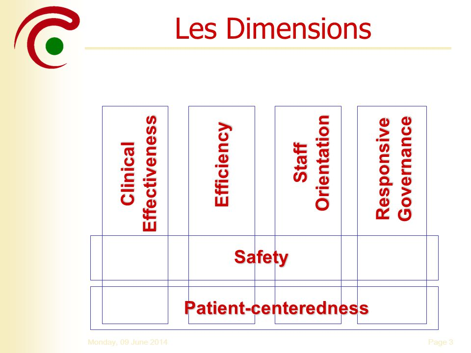 Page 3Monday, 09 June 2014 Patient-centeredness Safety Clinical Effectiveness Efficiency Staff Orientation Responsive Governance Les Dimensions