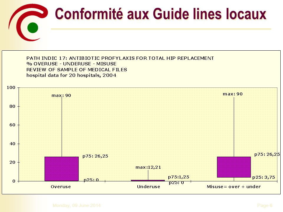 Page 6Monday, 09 June 2014 Conformité aux Guide lines locaux
