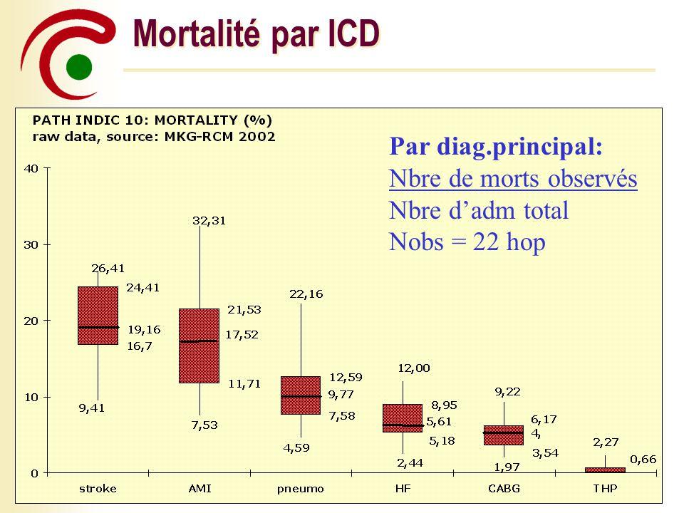 Page 8Monday, 09 June 2014 Mortalité par ICD Par diag.principal: Nbre de morts observés Nbre dadm total Nobs = 22 hop