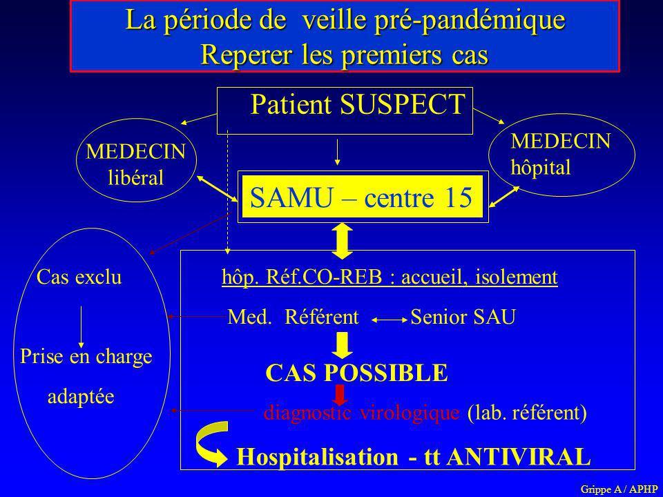 Patient SUSPECT MEDECIN libéral SAMU – centre 15 hôp. Réf.CO-REB : accueil, isolement Med. Référent Senior SAU Cas exclu Prise en charge adaptée CAS P