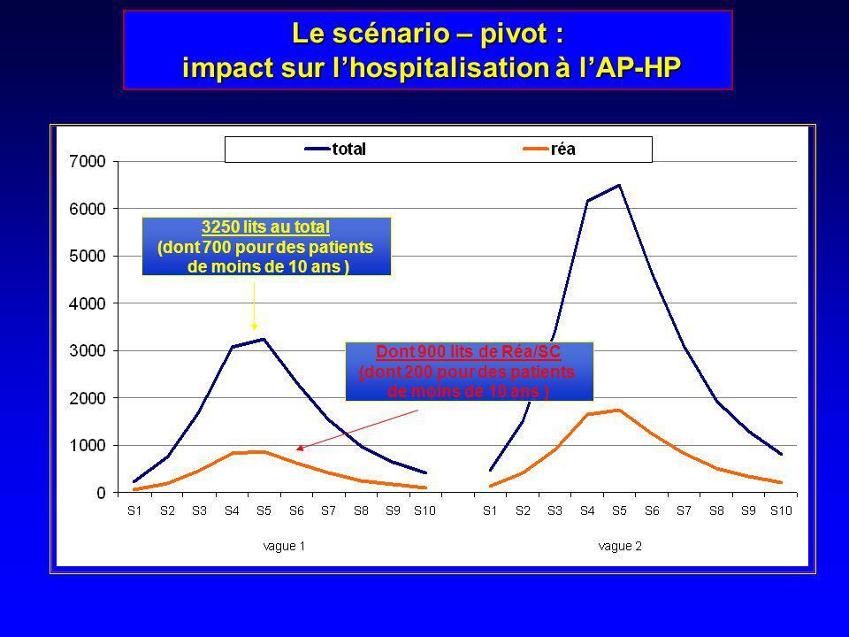 Le scénario – pivot : impact sur lhospitalisation à lAP-HP impact sur lhospitalisation à lAP-HP 3250 lits au total (dont 700 pour des patients de moin