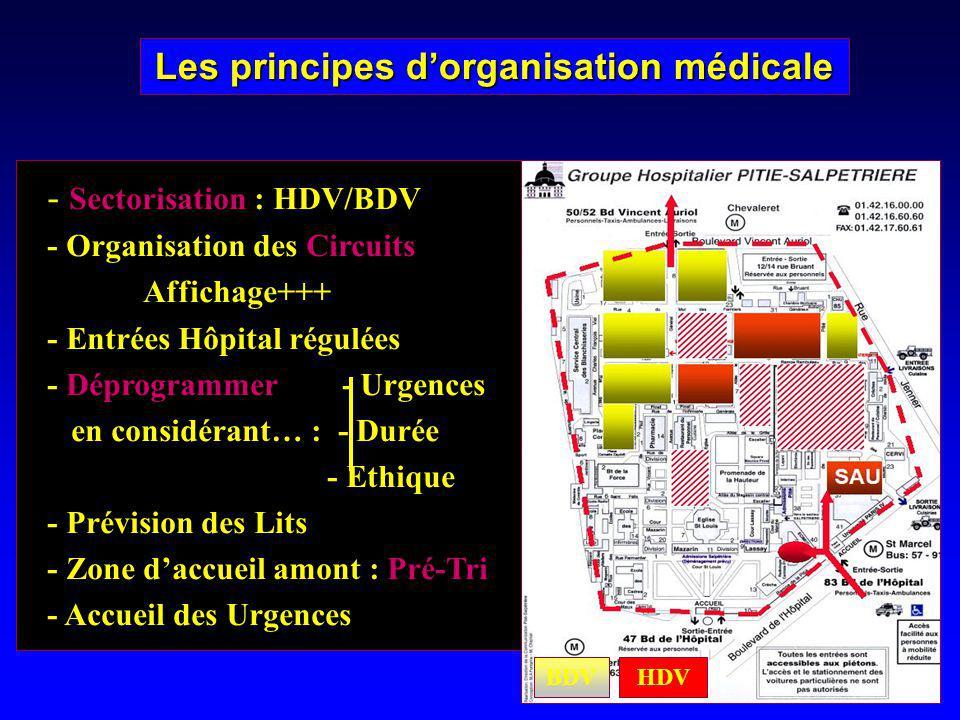 Les principes dorganisation médicale BDV HDV - Sectorisation : HDV/BDV - Organisation des Circuits Affichage+++ - Entrées Hôpital régulées - Déprogram