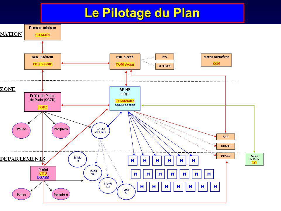 Le Pilotage du Plan