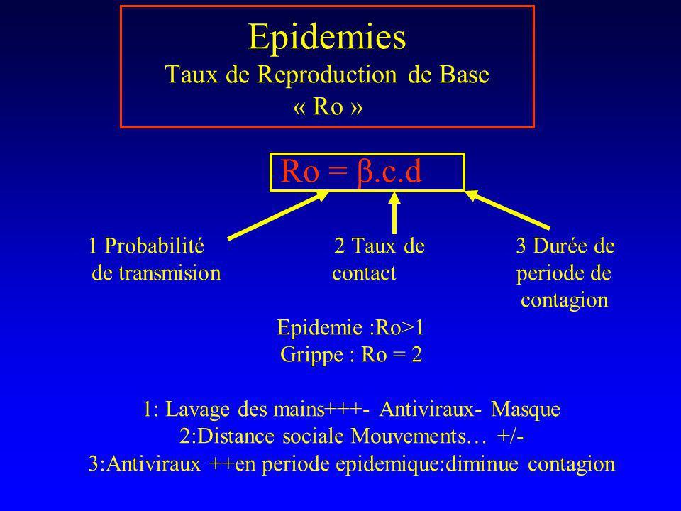 Epidemies Taux de Reproduction de Base « Ro » Ro = β.c.d 1 Probabilité 2 Taux de 3 Durée de de transmision contact periode de contagion Epidemie :Ro>1
