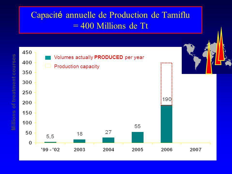 Capacit é annuelle de Production de Tamiflu = 400 Millions de Tt Millions of treatment courses Volumes actually PRODUCED per year Production capacity