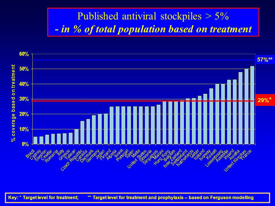 Published antiviral stockpiles > 5% - in % of total population based on treatment 29% * 57%** Key: * Target level for treatment; ** Target level for t
