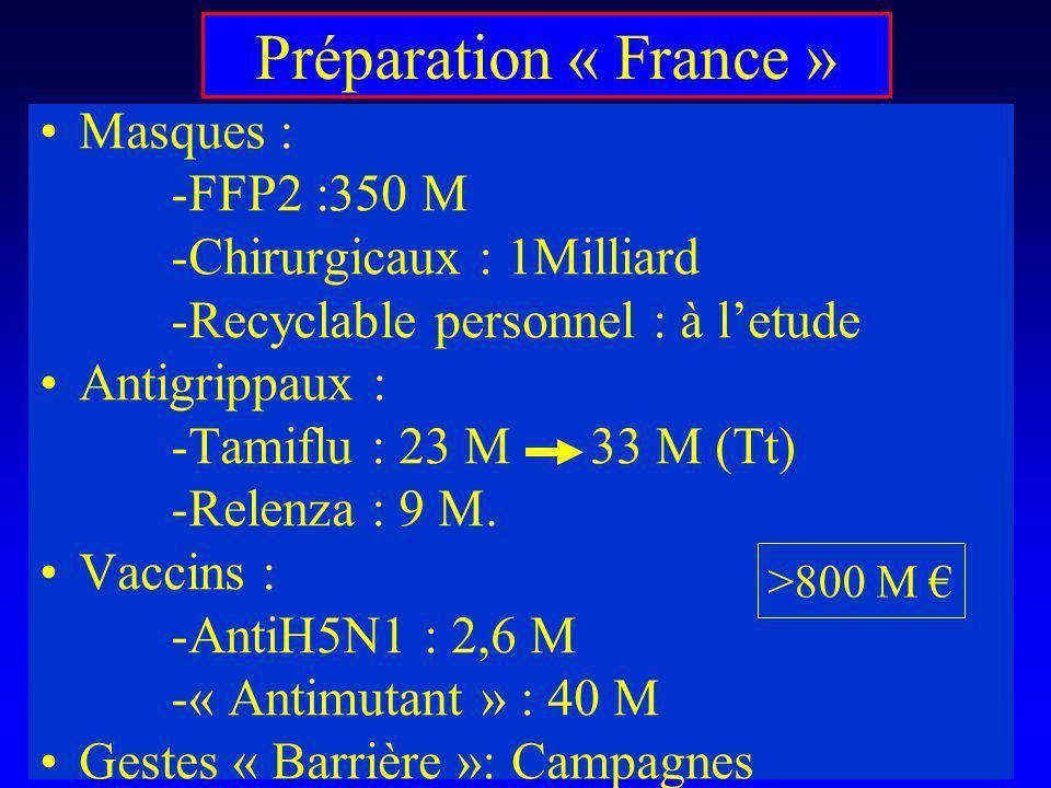 Préparation « France » Masques : -FFP2 :350 M -Chirurgicaux : 1Milliard -Recyclable personnel : à letude Antigrippaux : -Tamiflu : 23 M 33 M (Tt) -Rel