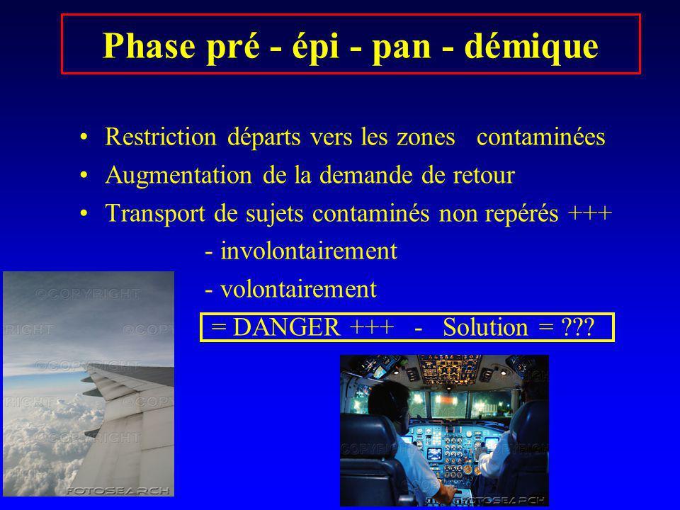 Phase pré - épi - pan - démique Restriction départs vers les zones contaminées Augmentation de la demande de retour Transport de sujets contaminés non