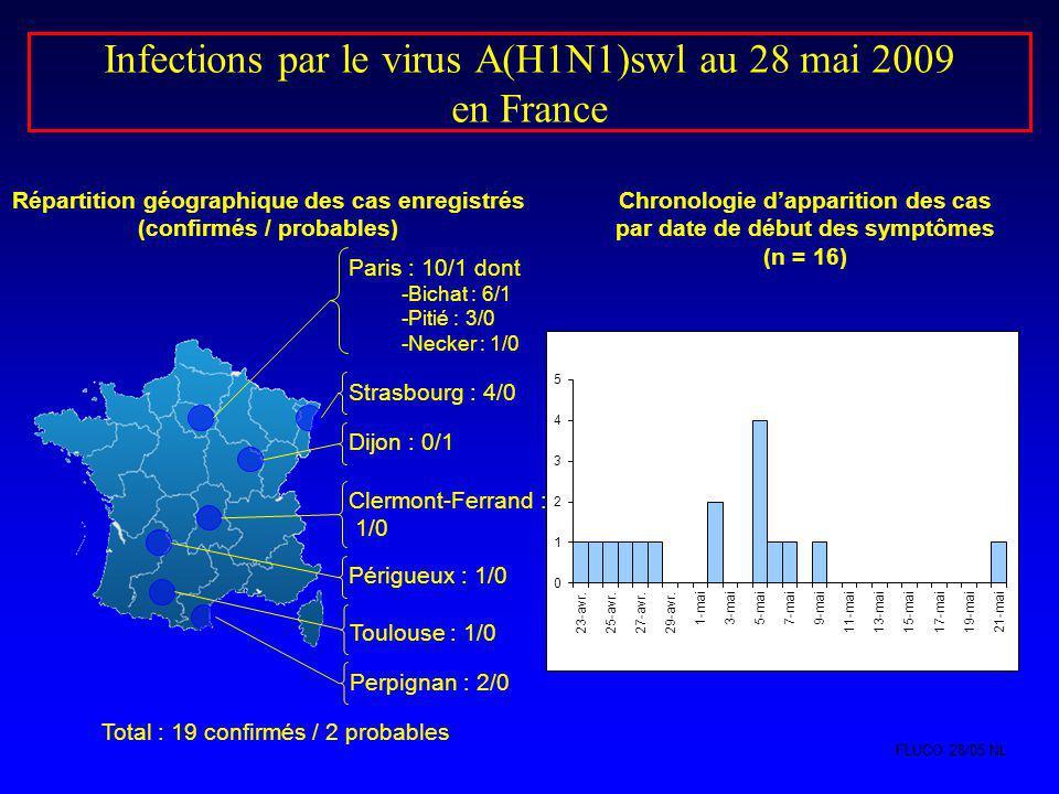 Infections par le virus A(H1N1)swl au 28 mai 2009 en France Répartition géographique des cas enregistrés (confirmés / probables) Paris : 10/1 dont -Bi