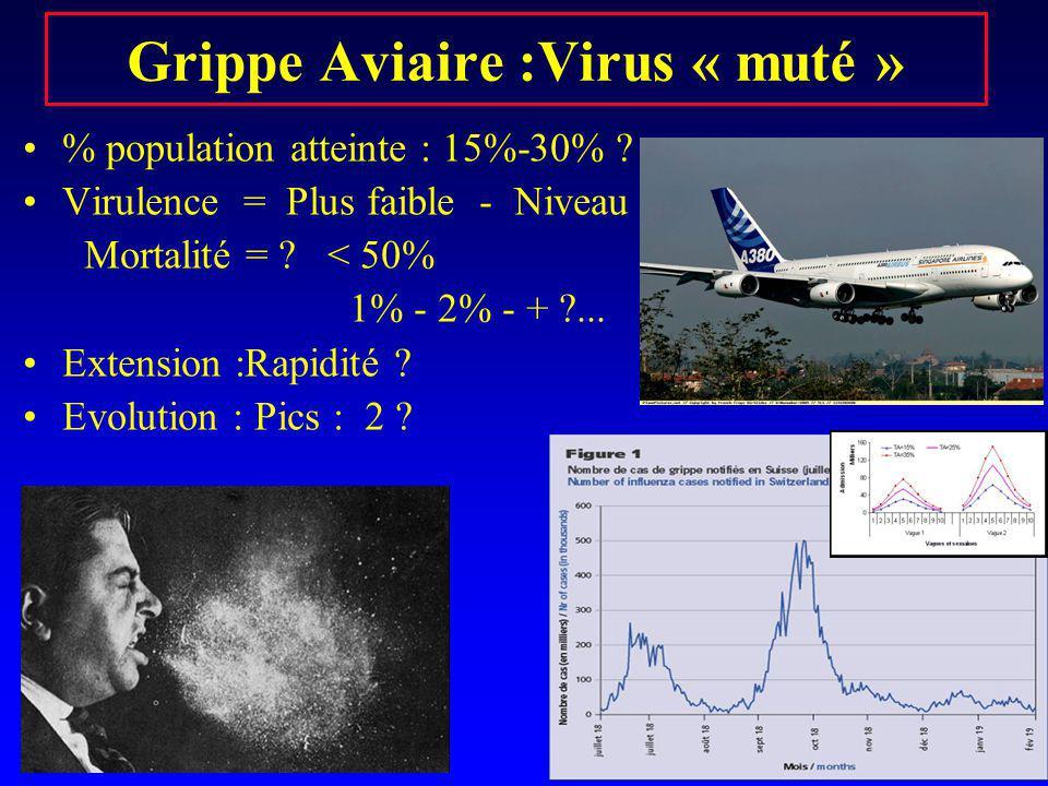 Grippe Aviaire :Virus « muté » % population atteinte : 15%-30% ? Virulence = Plus faible - Niveau = ?? Mortalité = ? < 50% 1% - 2% - + ?... Extension