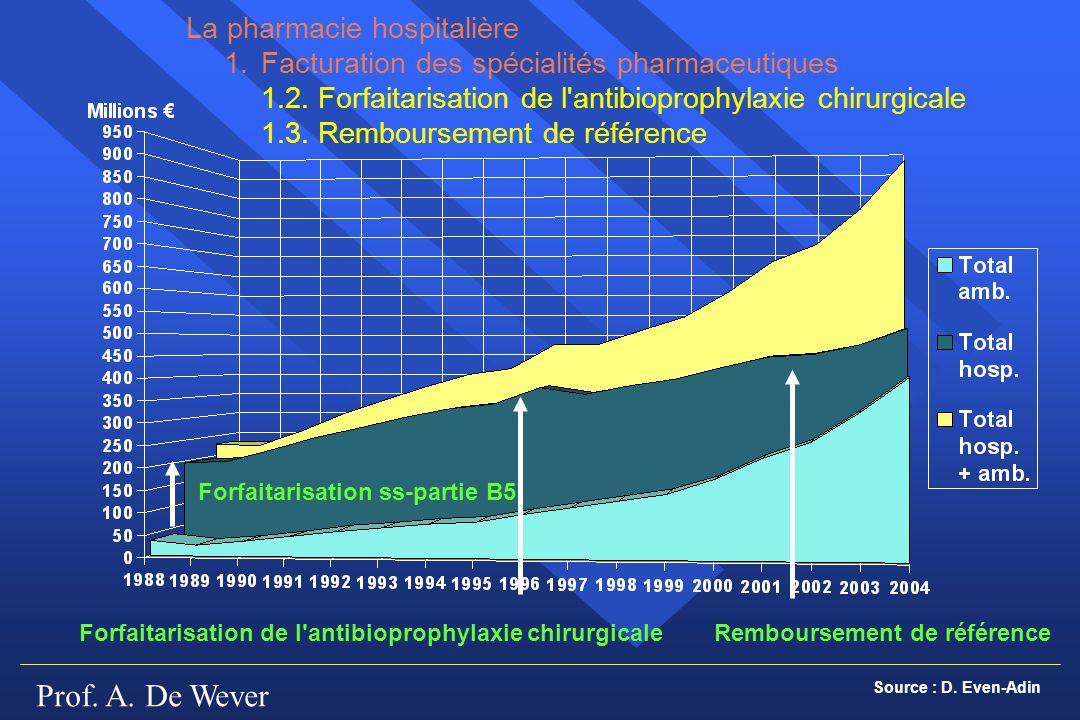 Prof. A. De Wever Forfaitarisation ss-partie B5 La pharmacie hospitalière 1.Facturation des spécialités pharmaceutiques 1.2. Forfaitarisation de l'ant