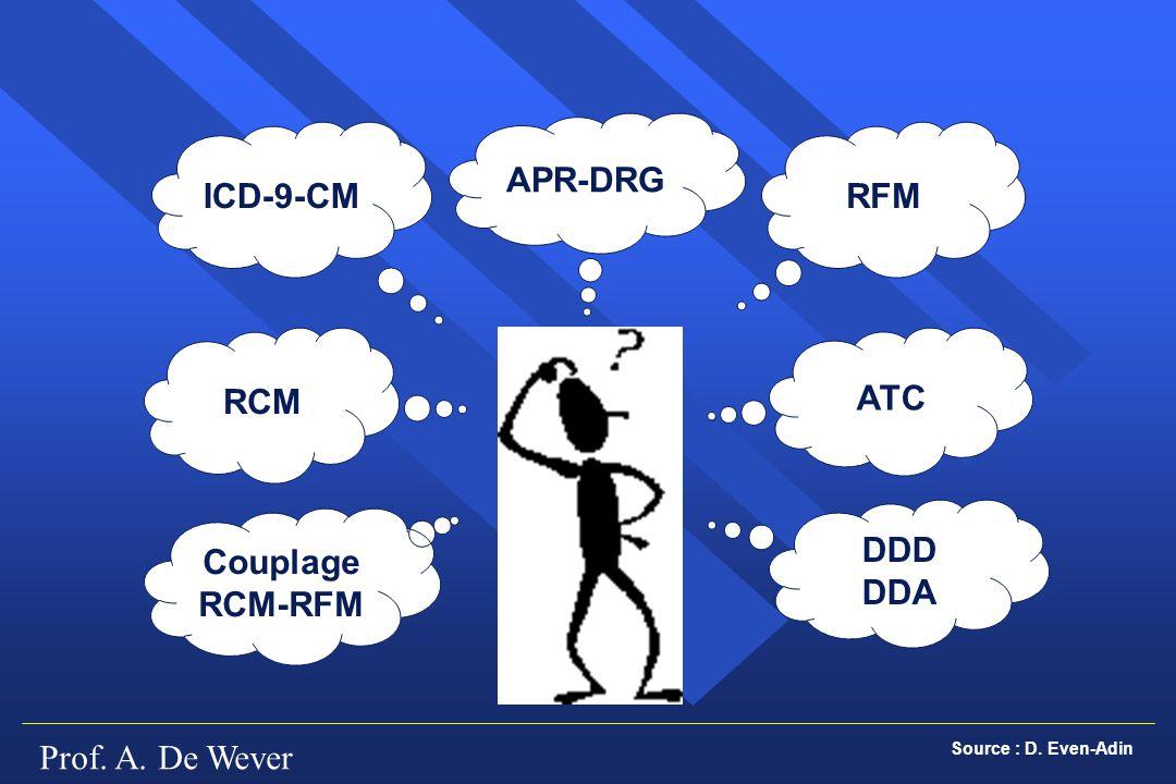 Prof. A. De Wever ICD-9-CM RCM Couplage RCM-RFM APR-DRG RFM ATC DDD DDA Source : D. Even-Adin