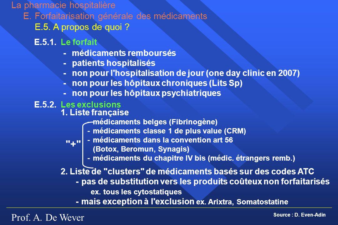 Prof. A. De Wever -médicaments remboursés -patients hospitalisés -non pour l'hospitalisation de jour (one day clinic en 2007) -non pour les hôpitaux c