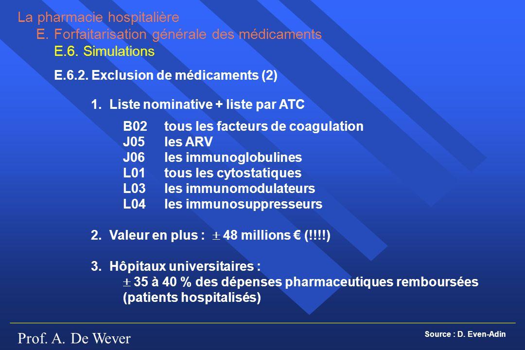 Prof. A. De Wever La pharmacie hospitalière E.Forfaitarisation générale des médicaments E.6. Simulations E.6.2. Exclusion de médicaments (2) 1.Liste n