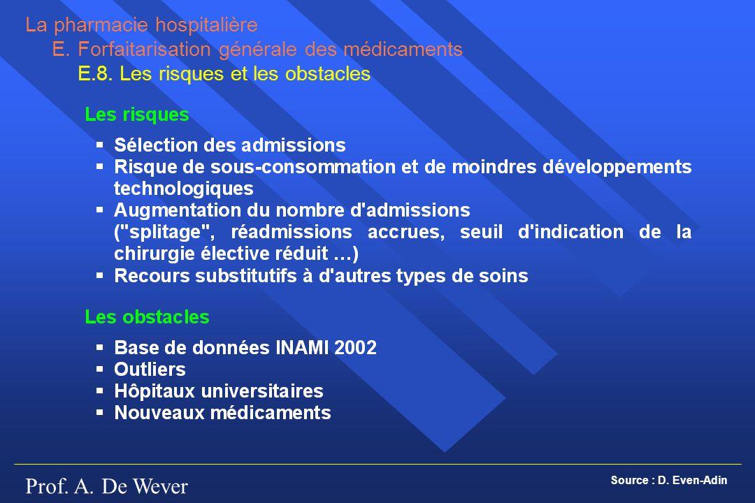 Prof. A. De Wever La pharmacie hospitalière E.Forfaitarisation générale des médicaments E.8. Les risques et les obstacles Source : D. Even-Adin