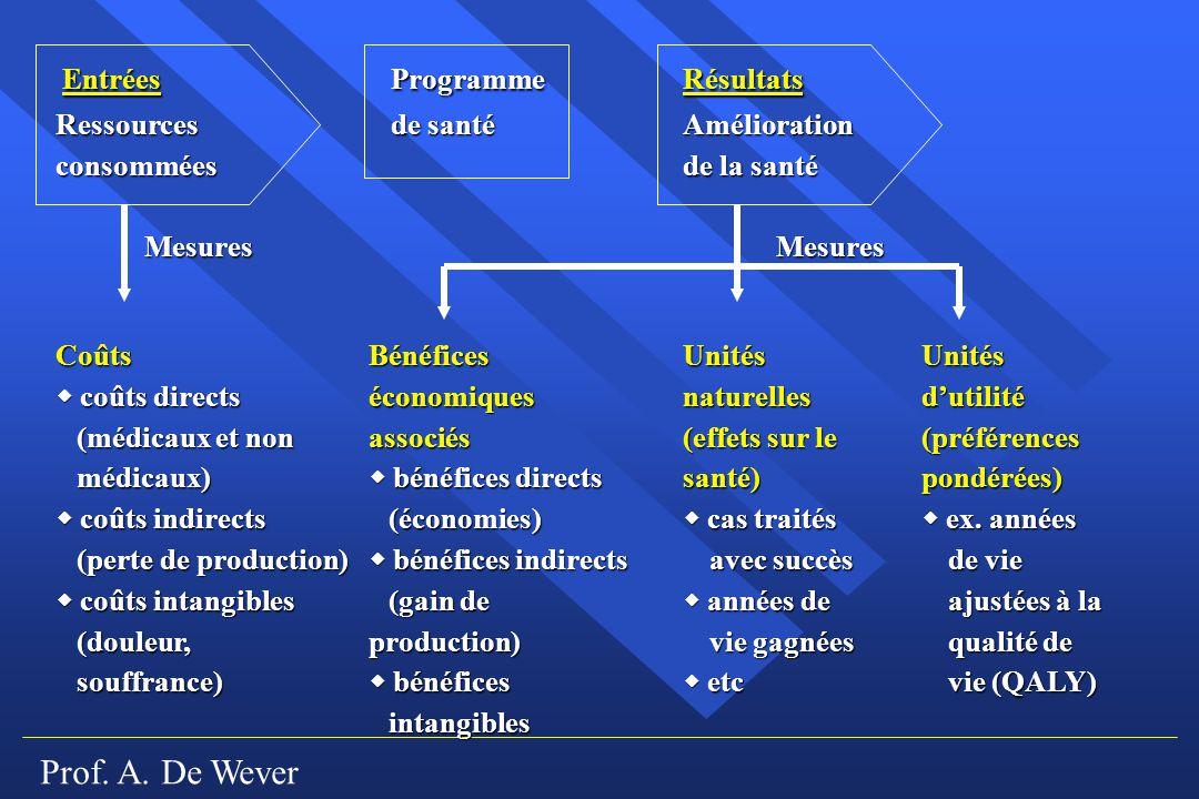 Prof. A. De Wever Entrées Programme Résultats Ressources de santéAmélioration consomméesde la santé Mesures Mesures Mesures Mesures CoûtsBénéficesUnit