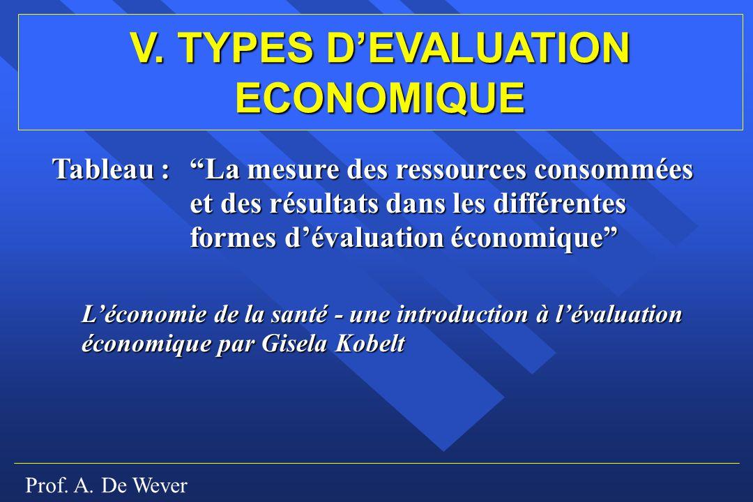 Prof. A. De Wever V. TYPES DEVALUATION ECONOMIQUE Tableau : La mesure des ressources consommées et des résultats dans les différentes formes dévaluati