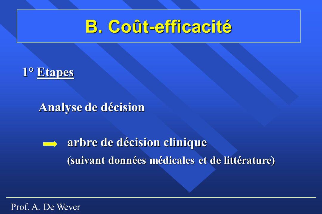 Prof. A. De Wever B. Coût-efficacité 1° Etapes Analyse de décision arbre de décision clinique (suivant données médicales et de littérature)