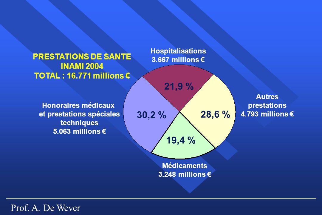 Prof. A. De Wever PRESTATIONS DE SANTE INAMI 2004 TOTAL : 16.771 millions Autres prestations 4.793 millions Hospitalisations 3.667 millions Médicament