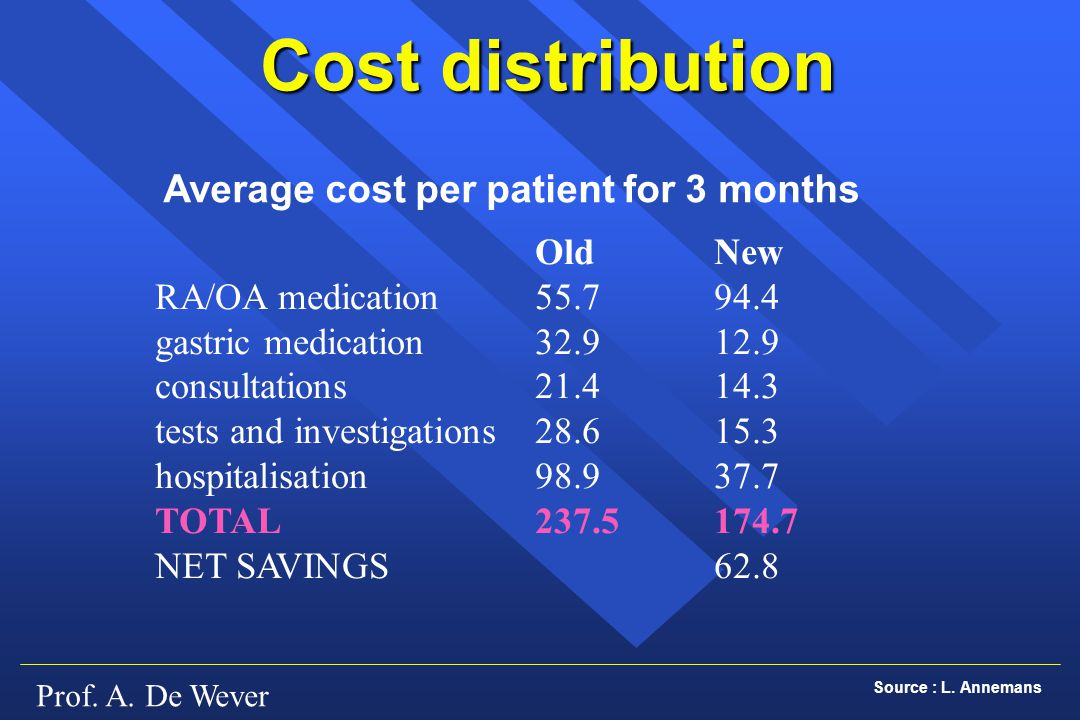Prof. A. De Wever Cost distribution OldNew RA/OA medication55.794.4 gastric medication32.912.9 consultations21.414.3 tests and investigations28.615.3