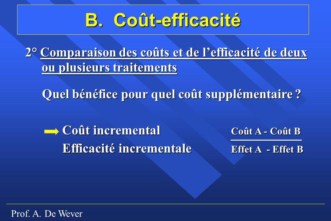 Prof. A. De Wever B. Coût-efficacité 2° Comparaison des coûts et de lefficacité de deux ou plusieurs traitements Quel bénéfice pour quel coût suppléme
