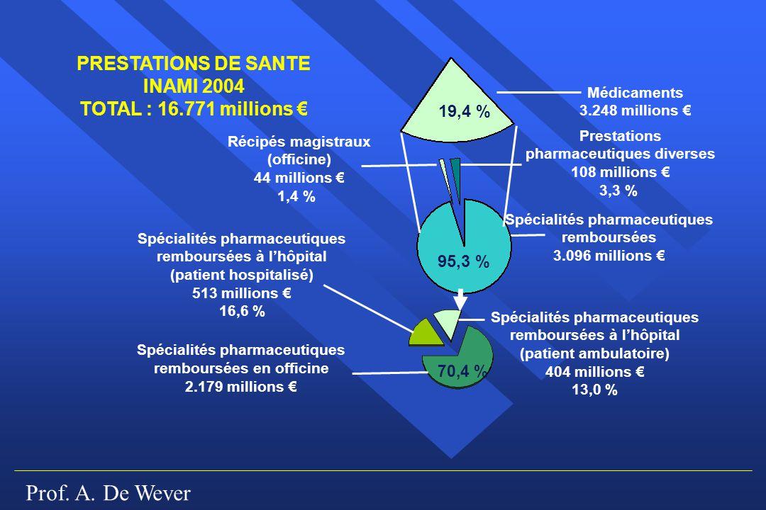 Prof. A. De Wever PRESTATIONS DE SANTE INAMI 2004 TOTAL : 16.771 millions Médicaments 3.248 millions 19,4 % 95,3 % 70,4 % Prestations pharmaceutiques