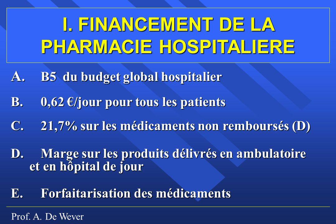 Prof. A. De Wever I. FINANCEMENT DE LA PHARMACIE HOSPITALIERE A. B5 du budget global hospitalier B.0,62 /jour pour tous les patients C.21,7% sur les m