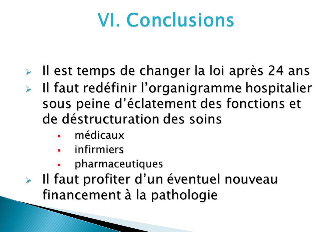 VI. Conclusions Il est temps de changer la loi après 24 ans Il est temps de changer la loi après 24 ans Il faut redéfinir lorganigramme hospitalier so