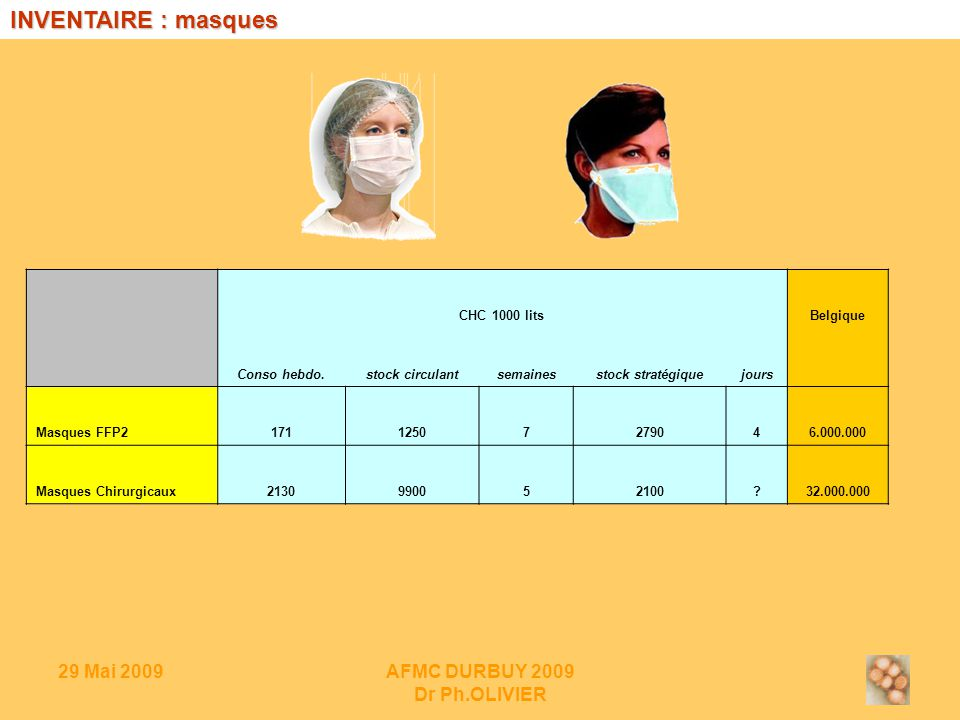 29 Mai 2009AFMC DURBUY 2009 Dr Ph.OLIVIER CHC 1000 litsBelgique Conso hebdo.stock circulantsemainesstock stratégiquejours Masques FFP217112507279046.000.000 Masques Chirurgicaux2130990052100 32.000.000 INVENTAIRE : masques
