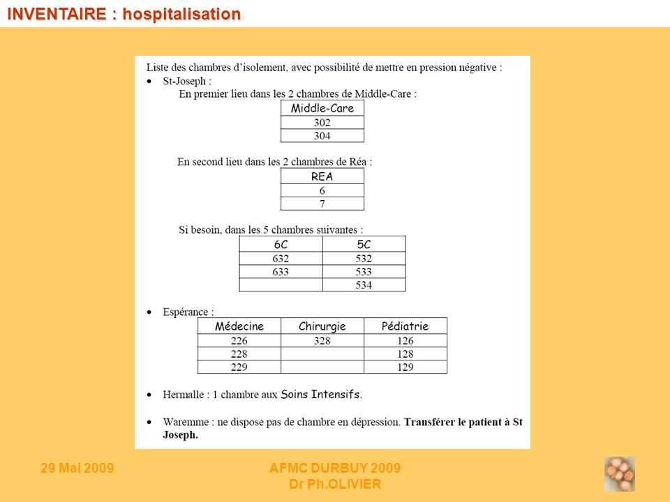 29 Mai 2009AFMC DURBUY 2009 Dr Ph.OLIVIER INVENTAIRE : hospitalisation