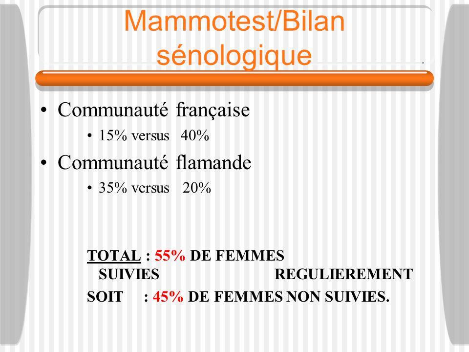 Mammotest/Bilan sénologique Communauté française 15% versus40% Communauté flamande 35% versus 20% TOTAL : 55% DE FEMMES SUIVIES REGULIEREMENT SOIT : 45% DE FEMMES NON SUIVIES.