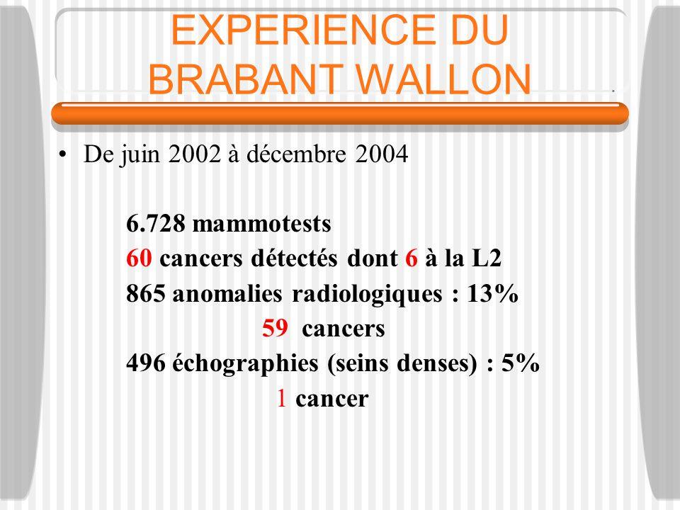 EXPERIENCE DU BRABANT WALLON De juin 2002 à décembre 2004 6.728 mammotests 60 cancers détectés dont 6 à la L2 865 anomalies radiologiques : 13% 59 cancers 496 échographies (seins denses) : 5% 1 cancer