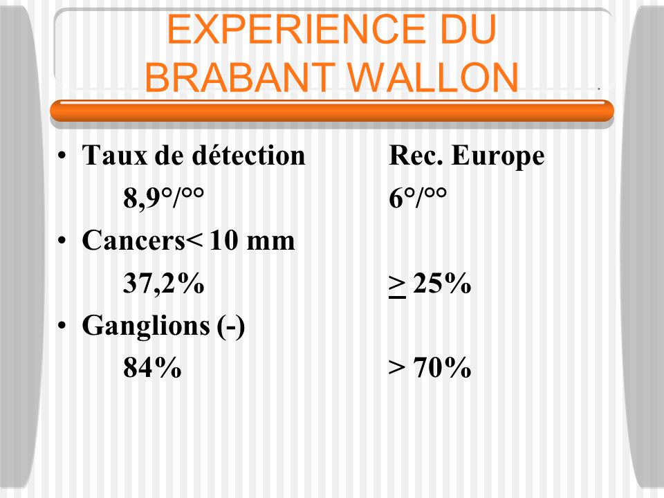 EXPERIENCE DU BRABANT WALLON Taux de détectionRec. Europe 8,9°/°° 6°/°° Cancers< 10 mm 37,2%> 25% Ganglions (-) 84%> 70%