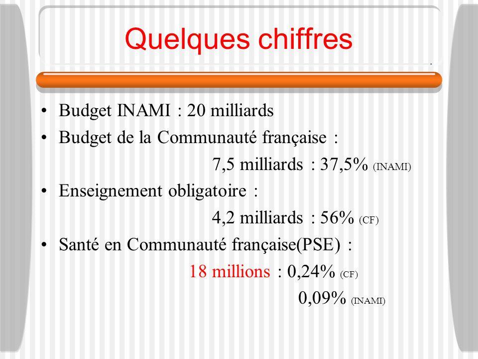 Quelques chiffres Budget INAMI : 20 milliards Budget de la Communauté française : 7,5 milliards : 37,5% (INAMI) Enseignement obligatoire : 4,2 milliards : 56% (CF) Santé en Communauté française(PSE) : 18 millions : 0,24% (CF) 0,09% (INAMI)