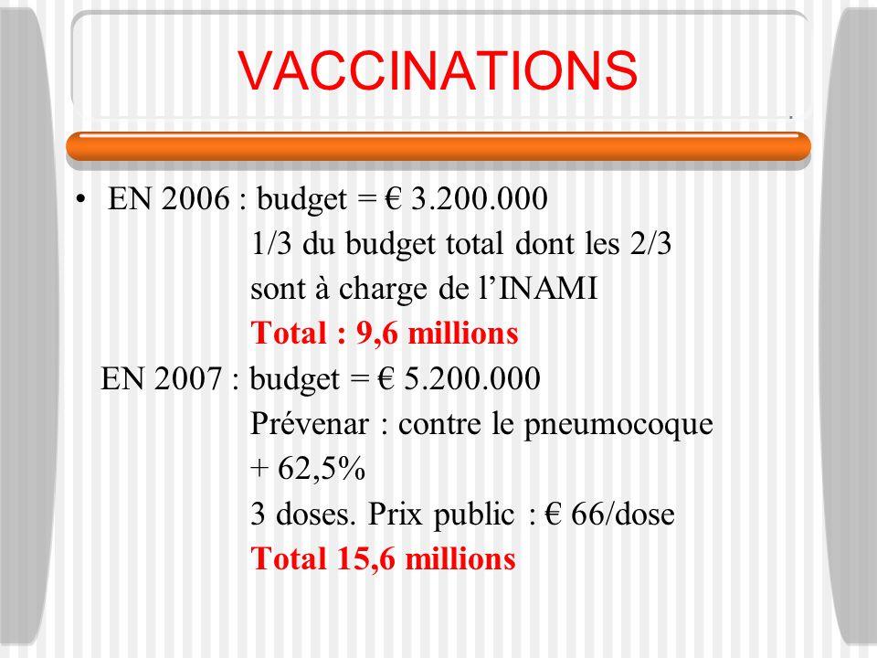 VACCINATIONS EN 2006 : budget = 3.200.000 1/3 du budget total dont les 2/3 sont à charge de lINAMI Total : 9,6 millions EN 2007 : budget = 5.200.000 Prévenar : contre le pneumocoque + 62,5% 3 doses.